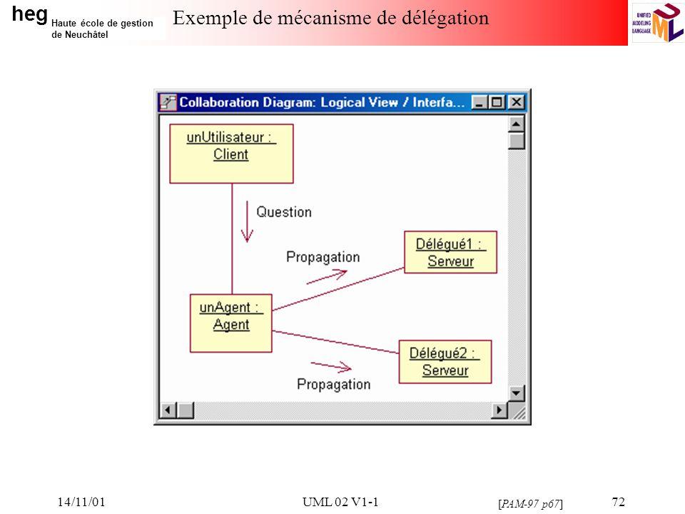 heg Haute école de gestion de Neuchâtel 14/11/01UML 02 V1-172 Exemple de mécanisme de délégation [PAM-97 p67]