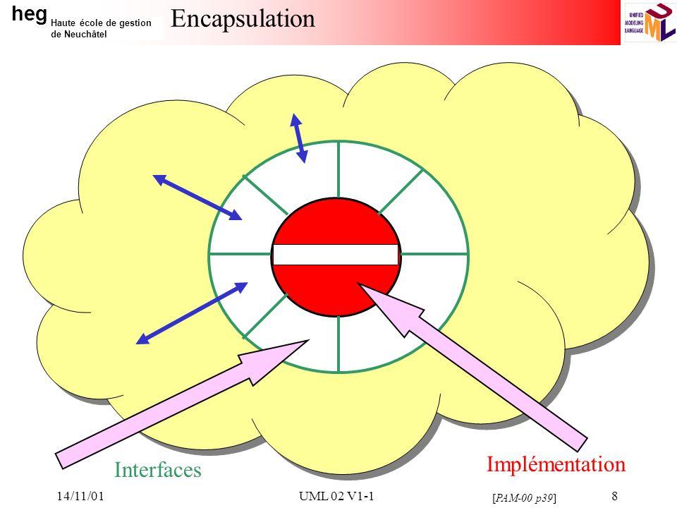 heg Haute école de gestion de Neuchâtel 14/11/01UML 02 V1-119 Multiplicité Les rôles portent également une information de multiplicité qui précise le nombre dinstances qui participent à la relation [PAM-00 p42] 1 ou 1..1Un et un seul 0..1Zéro ou un M..NDe M à N (entiers naturels) * ou 0..*De zéro à plusieurs 1..*De un à plusieurs