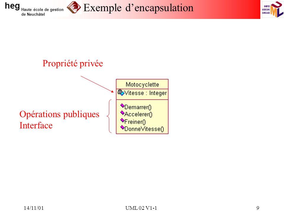heg Haute école de gestion de Neuchâtel 14/11/01UML 02 V1-19 Exemple dencapsulation Propriété privée Opérations publiques Interface