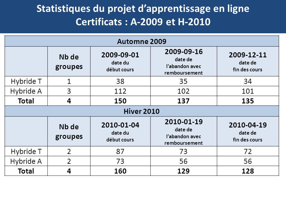 Statistiques du projet dapprentissage en ligne Certificats : A-2009 et H-2010 Automne 2009 Nb de groupes 2009-09-01 date du début cours 2009-09-16 dat