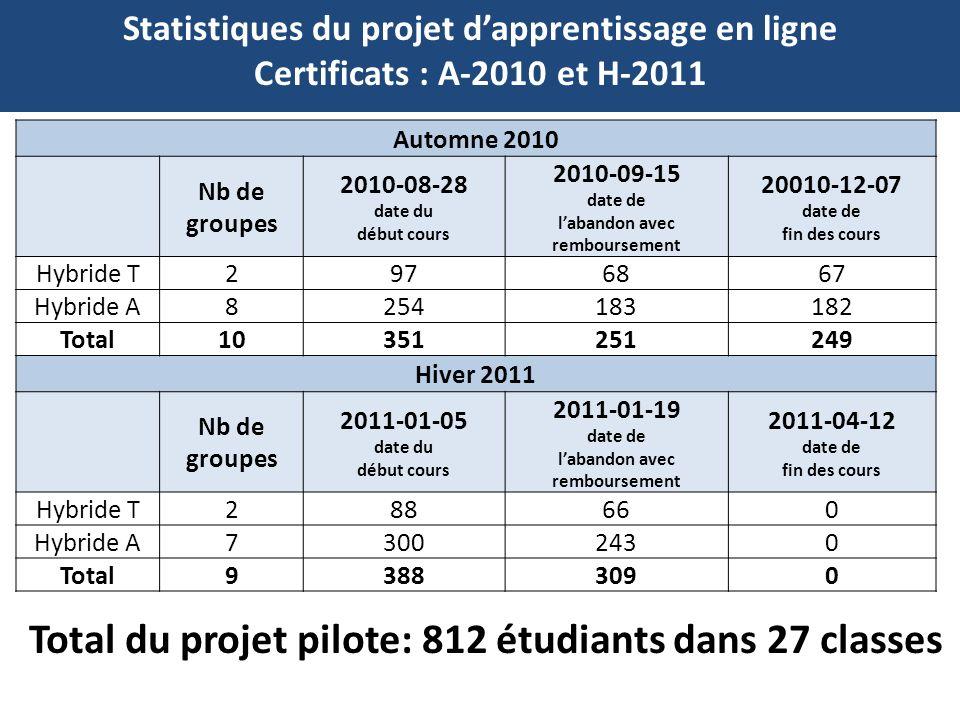 Statistiques du projet dapprentissage en ligne Certificats : A-2010 et H-2011 Automne 2010 Nb de groupes 2010-08-28 date du début cours 2010-09-15 date de labandon avec remboursement 20010-12-07 date de fin des cours Hybride T2 97 6867 Hybride A8 254 183182 Total10 351 251249 Hiver 2011 Nb de groupes 2011-01-05 date du début cours 2011-01-19 date de labandon avec remboursement 2011-04-12 date de fin des cours Hybride T2 8866 0 Hybride A7 300243 0 Total9 388309 0 Total du projet pilote: 812 étudiants dans 27 classes