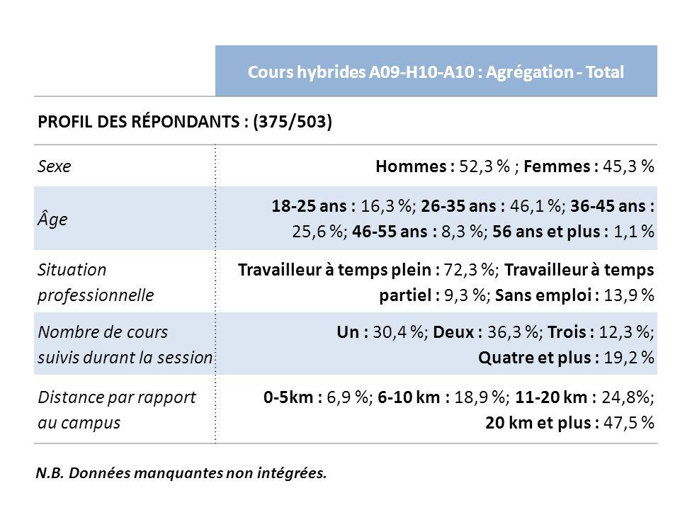 Cours hybrides A09-H10-A10 : Agrégation - Total PROFIL DES RÉPONDANTS : (375/503) SexeHommes : 52,3 % ; Femmes : 45,3 % Âge 18-25 ans : 16,3 %; 26-35 ans : 46,1 %; 36-45 ans : 25,6 %; 46-55 ans : 8,3 %; 56 ans et plus : 1,1 % Situation professionnelle Travailleur à temps plein : 72,3 %; Travailleur à temps partiel : 9,3 %; Sans emploi : 13,9 % Nombre de cours suivis durant la session Un : 30,4 %; Deux : 36,3 %; Trois : 12,3 %; Quatre et plus : 19,2 % Distance par rapport au campus 0-5km : 6,9 %; 6-10 km : 18,9 %; 11-20 km : 24,8%; 20 km et plus : 47,5 % N.B.