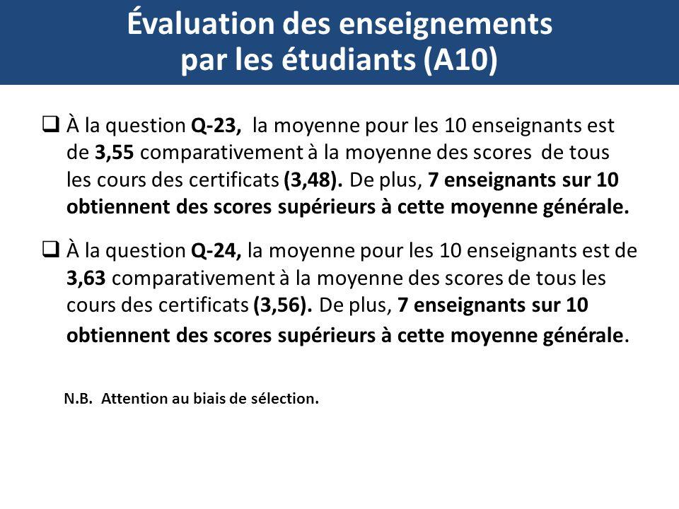 Évaluation des enseignements par les étudiants (A10) À la question Q-23, la moyenne pour les 10 enseignants est de 3,55 comparativement à la moyenne des scores de tous les cours des certificats (3,48).