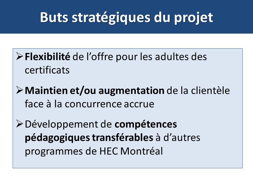 Buts stratégiques du projet Flexibilité de loffre pour les adultes des certificats Maintien et/ou augmentation de la clientèle face à la concurrence accrue Développement de compétences pédagogiques transférables à dautres programmes de HEC Montréal