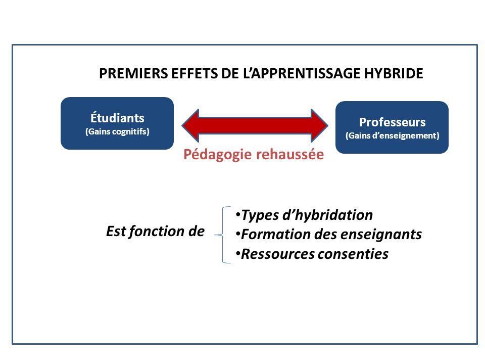 Étudiants (Gains cognitifs) Professeurs (Gains denseignement) Pédagogie rehaussée Types dhybridation Formation des enseignants Ressources consenties PREMIERS EFFETS DE LAPPRENTISSAGE HYBRIDE Est fonction de