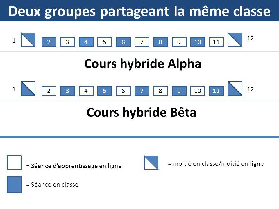6452378910 11 645237891011 = Séance dapprentissage en ligne = Séance en classe Cours hybride Alpha Cours hybride Bêta 121 1 = moitié en classe/moitié en ligne Deux groupes partageant la même classe