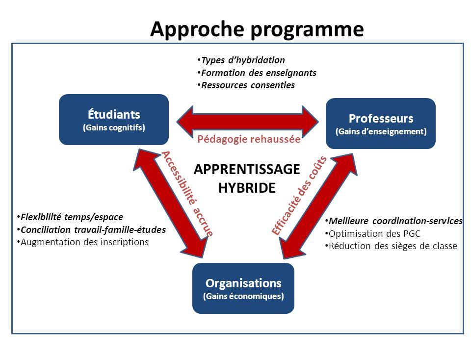 Étudiants (Gains cognitifs) Organisations (Gains économiques) Professeurs (Gains denseignement) Approche programme Pédagogie rehaussée Efficacité des