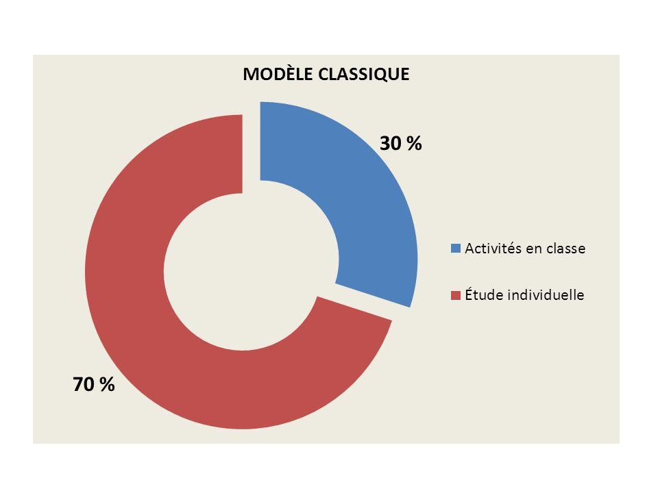 5 % 10 % 15 % 70 %