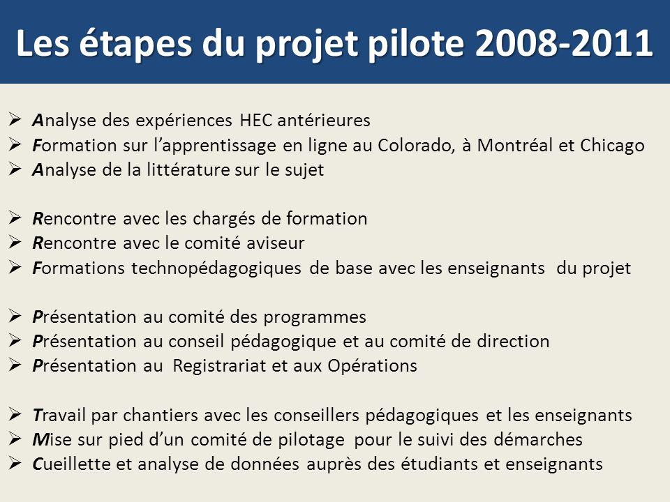Les étapes du projet pilote 2008-2011 Analyse des expériences HEC antérieures Formation sur lapprentissage en ligne au Colorado, à Montréal et Chicago