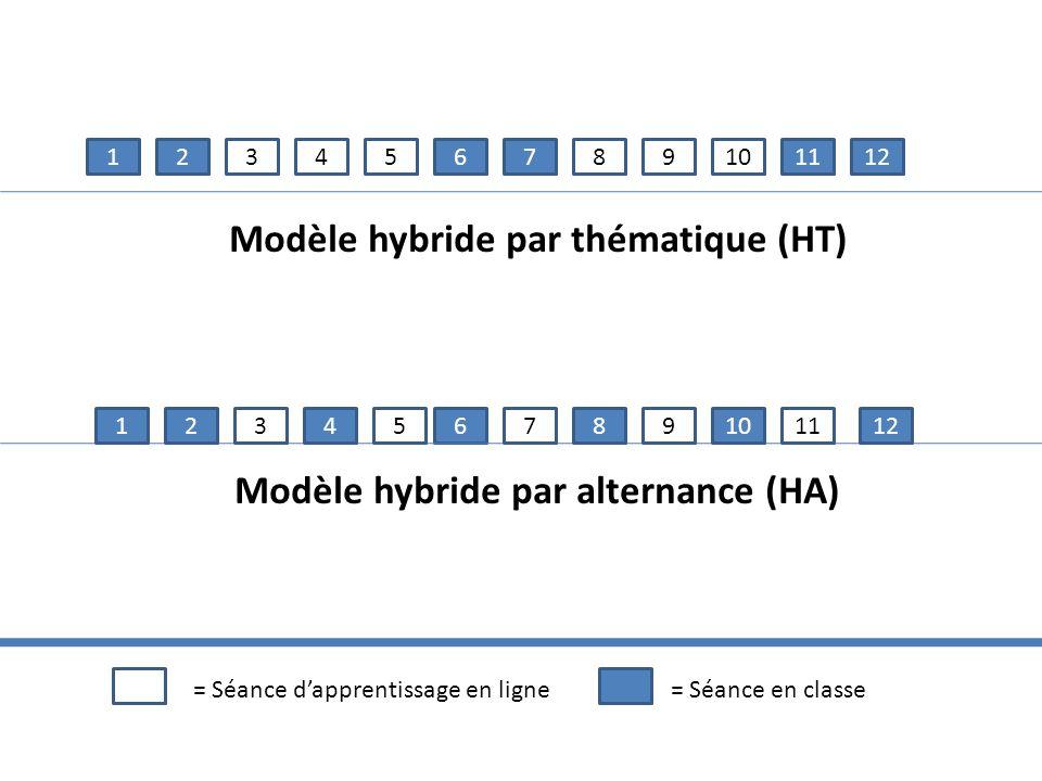 645123789101112 645123789101112 Modèle hybride par thématique (HT) Modèle hybride par alternance (HA) = Séance dapprentissage en ligne= Séance en clas