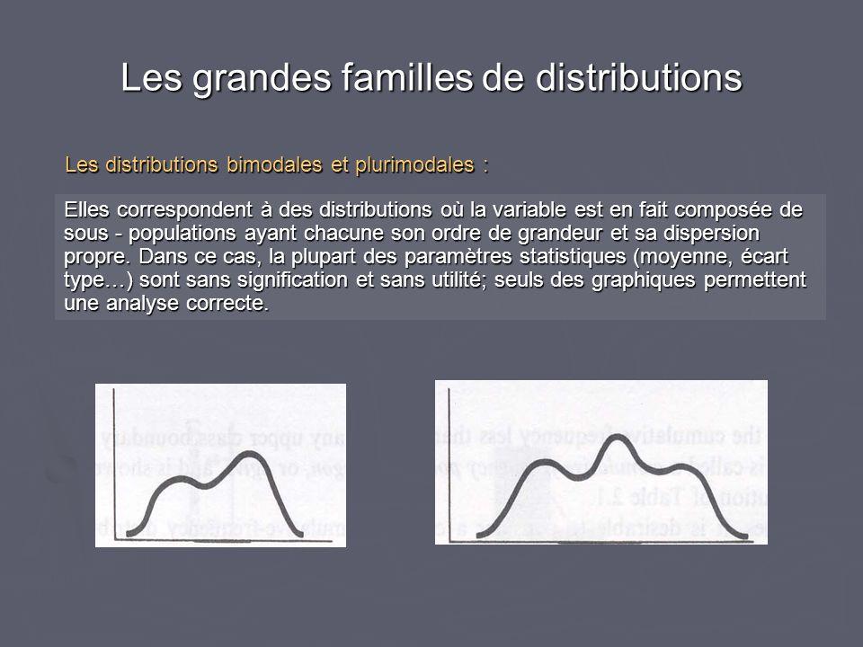 Elles correspondent à des distributions où la variable est en fait composée de sous - populations ayant chacune son ordre de grandeur et sa dispersion propre.