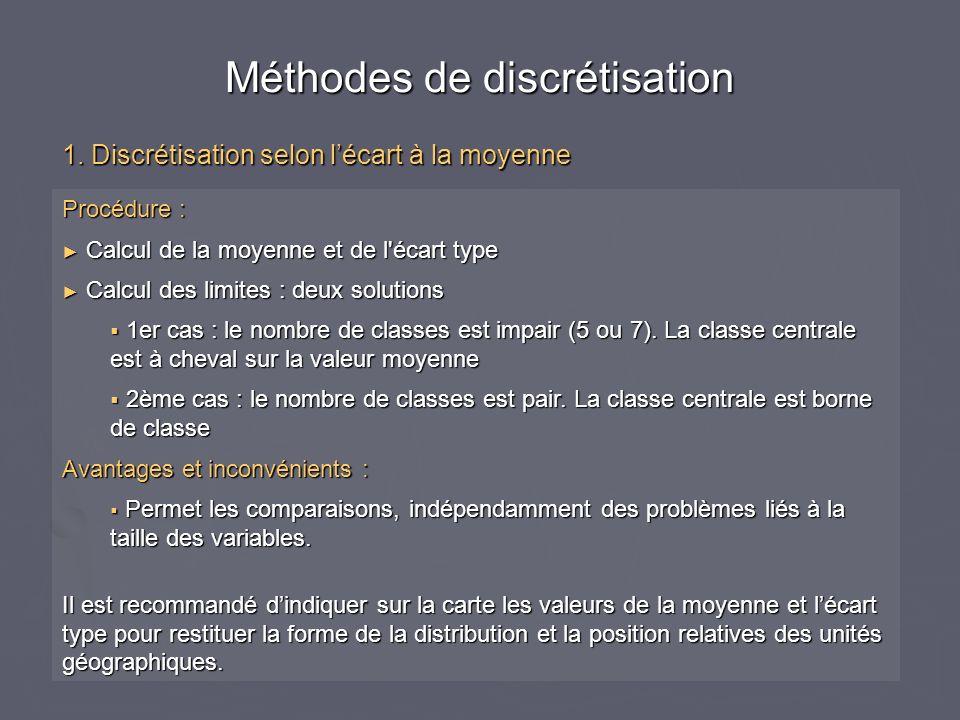 Méthodes de discrétisation 1.
