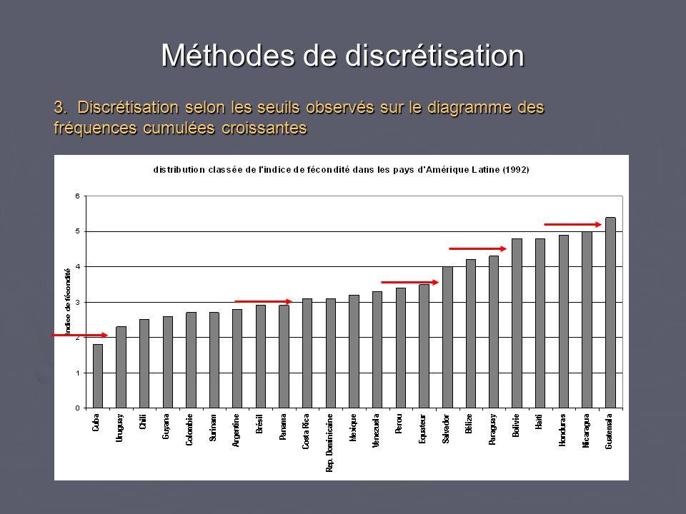 3. Discrétisation selon les seuils observés sur le diagramme des fréquences cumulées croissantes Méthodes de discrétisation