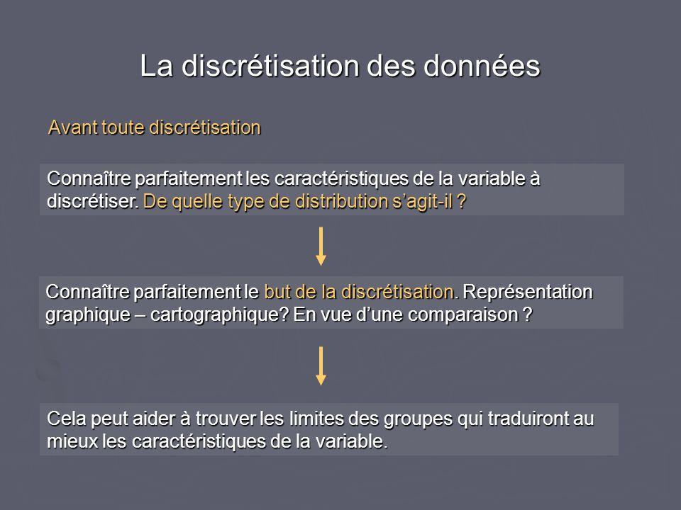 Méthodes de discrétisation 7.