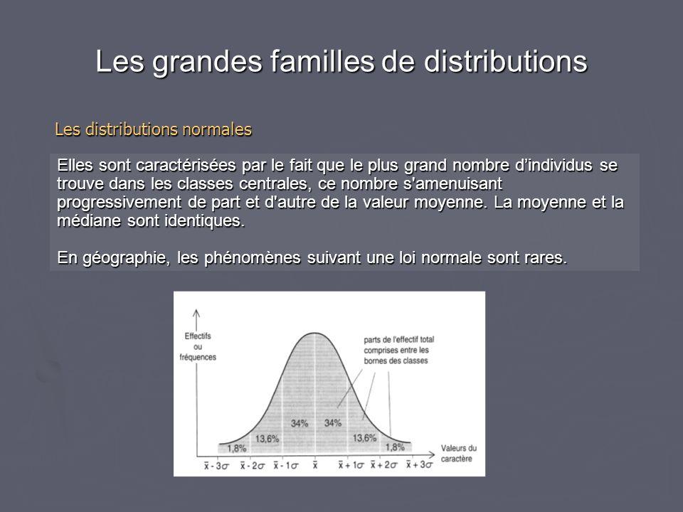 Elles traduisent une concentration des individus, plus ou moins accentuée, vers les petites valeurs ou les grandes valeurs selon les cas.