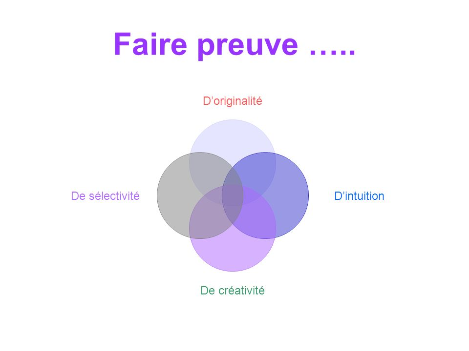 Faire preuve ….. Doriginalité Dintuition De créativité De sélectivité
