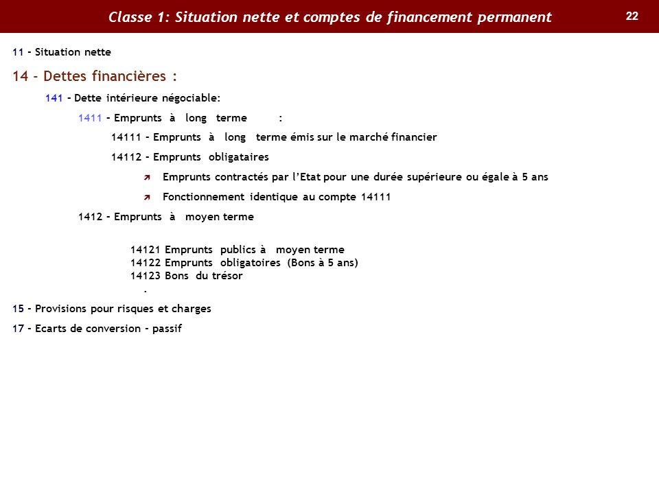 22 Classe 1: Situation nette et comptes de financement permanent 11 - Situation nette 14 - Dettes financières : 141 – Dette intérieure négociable: 141