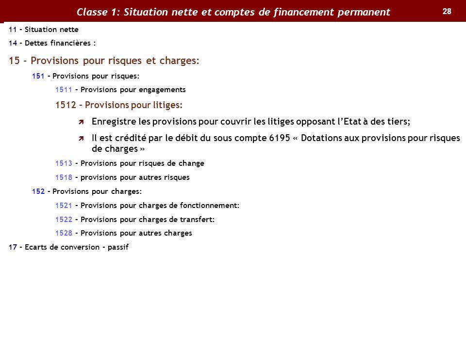 28 Classe 1: Situation nette et comptes de financement permanent 11 - Situation nette 14 - Dettes financières : 15 - Provisions pour risques et charge