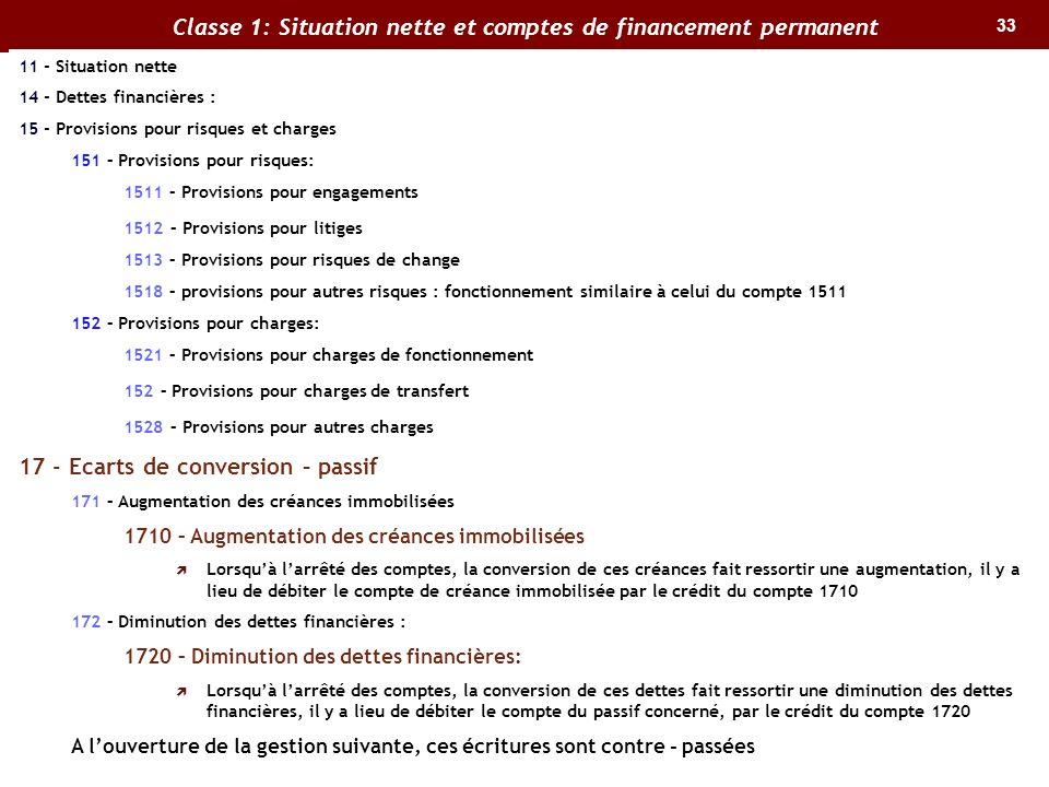33 Classe 1: Situation nette et comptes de financement permanent 11 - Situation nette 14 - Dettes financières : 15 - Provisions pour risques et charge
