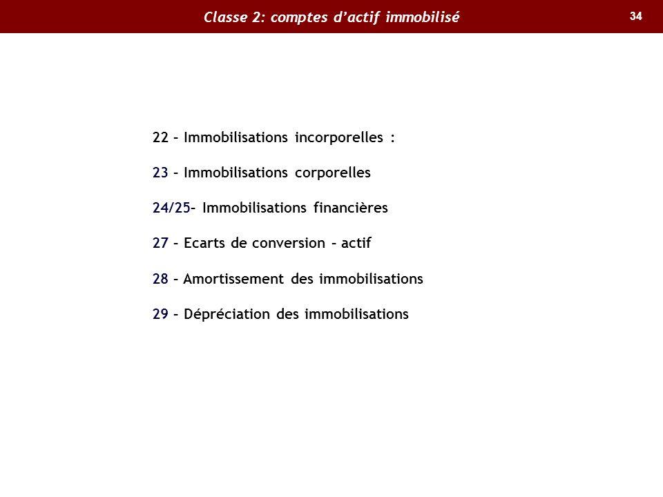 34 Classe 2: comptes dactif immobilisé 22 – Immobilisations incorporelles : 23 – Immobilisations corporelles 24/25– Immobilisations financières 27 – E
