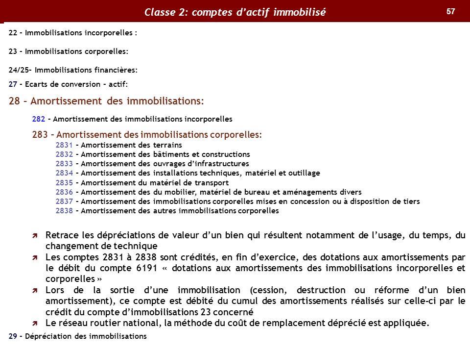 57 Classe 2: comptes dactif immobilisé 22 – Immobilisations incorporelles : 23 – Immobilisations corporelles: 24/25– Immobilisations financières: 27 –