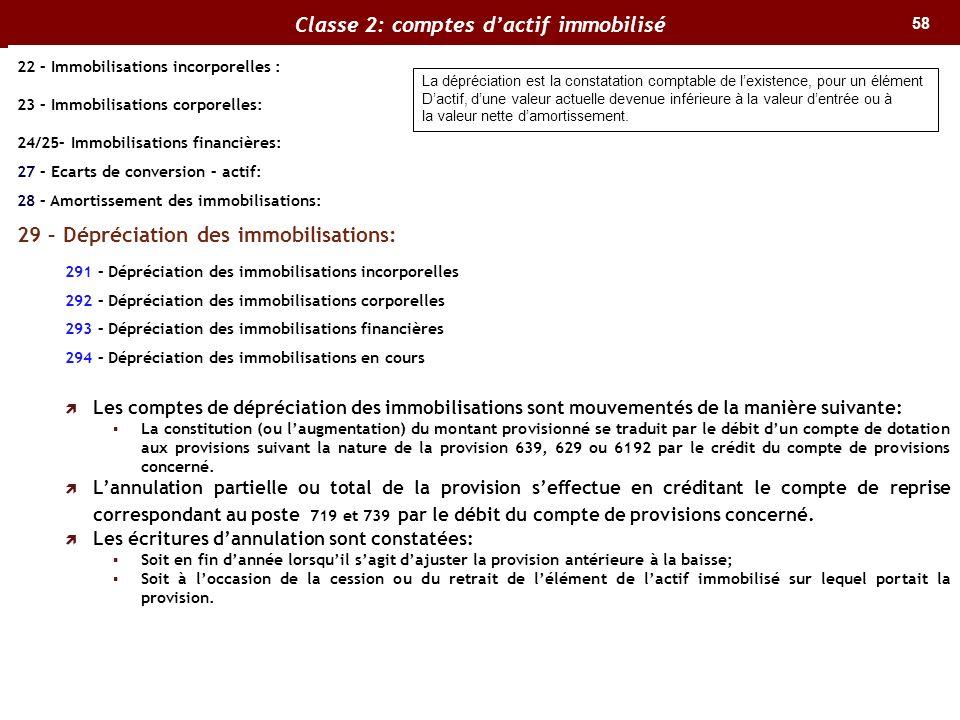 58 Classe 2: comptes dactif immobilisé 22 – Immobilisations incorporelles : 23 – Immobilisations corporelles: 24/25– Immobilisations financières: 27 –