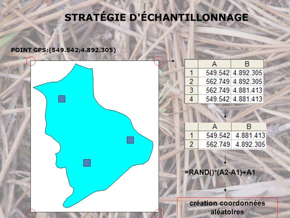 STRATÉGIE D ÉCHANTILLONNAGE =RAND()*(A2-A1)+A1 création coordonnées aléatoires POINT GPS:(549.542;4.892.305)