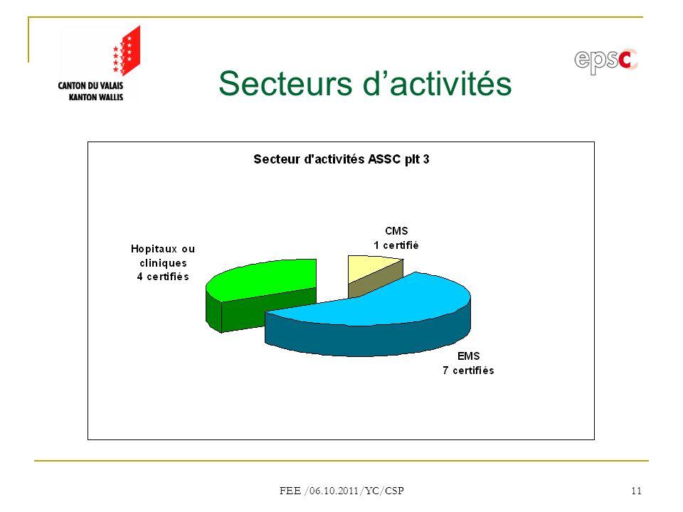 FEE /06.10.2011/YC/CSP 11 Secteurs dactivités