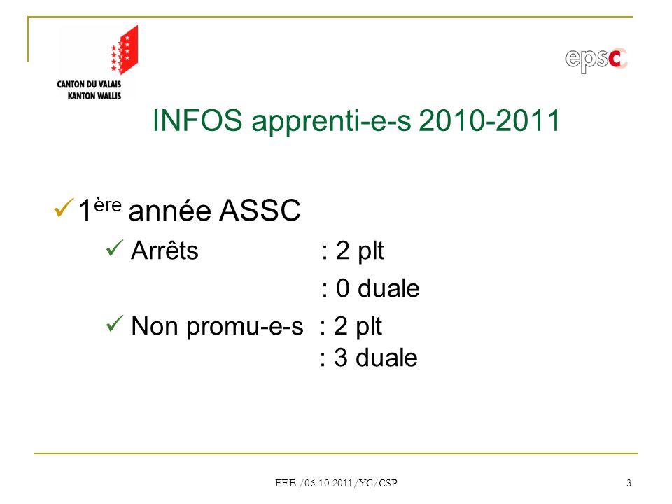 FEE /06.10.2011/YC/CSP 3 INFOS apprenti-e-s 2010-2011 1 ère année ASSC Arrêts : 2 plt : 0 duale Non promu-e-s : 2 plt : 3 duale