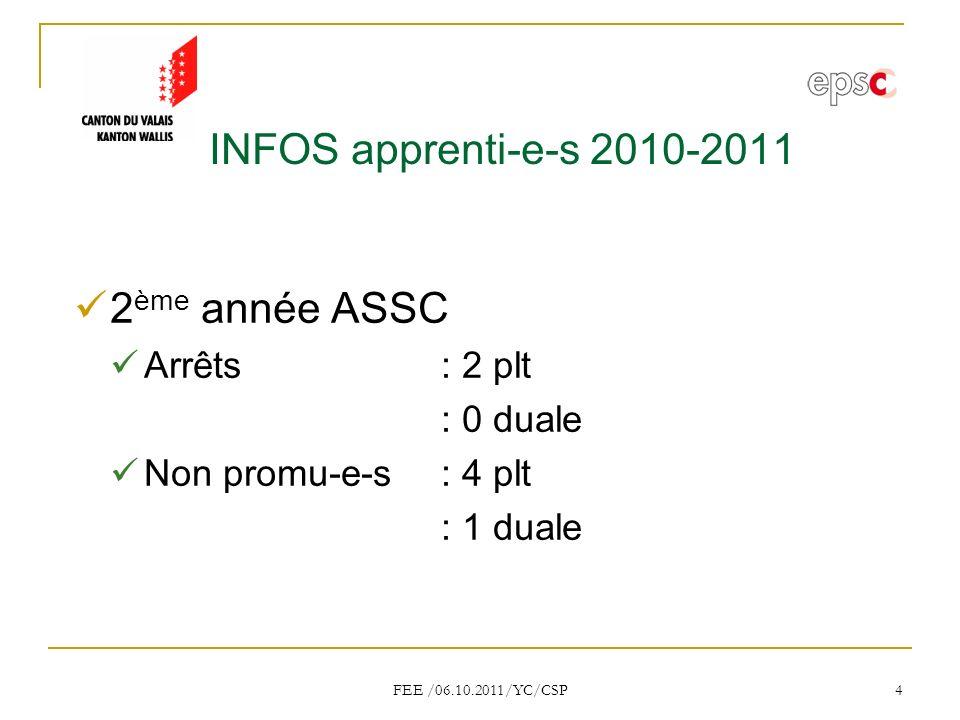 FEE /06.10.2011/YC/CSP 4 INFOS apprenti-e-s 2010-2011 2 ème année ASSC Arrêts: 2 plt : 0 duale Non promu-e-s: 4 plt : 1 duale