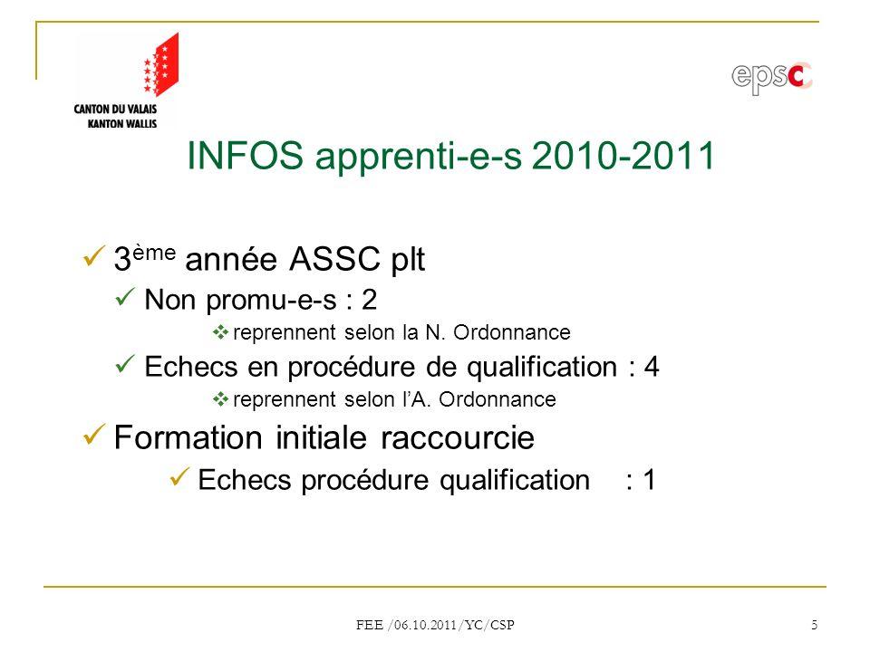 FEE /06.10.2011/YC/CSP 16 Validation Cours le vendredi Expertises portefolios mars 2011 : 9 candidates.