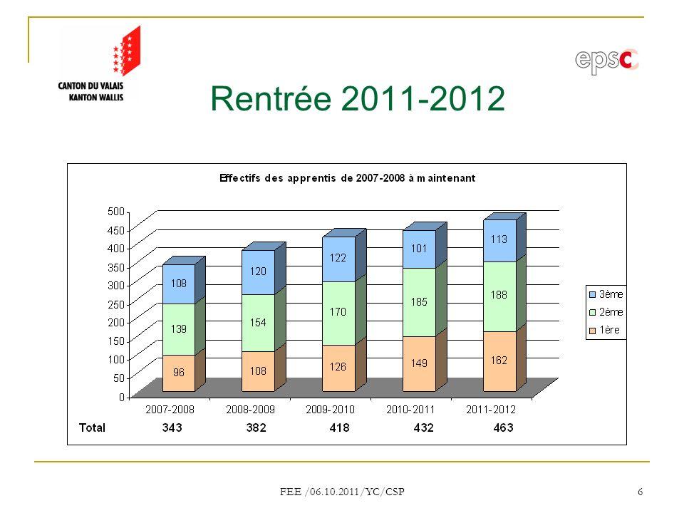 FEE /06.10.2011/YC/CSP 27 Moyenne générale : branche de culture générale : 4.6 branche de Connaissances Professionnelles : 4.6 branche Pratique : 5.1 note de CFC : 4.8 Examen CFC - ASSC 2011
