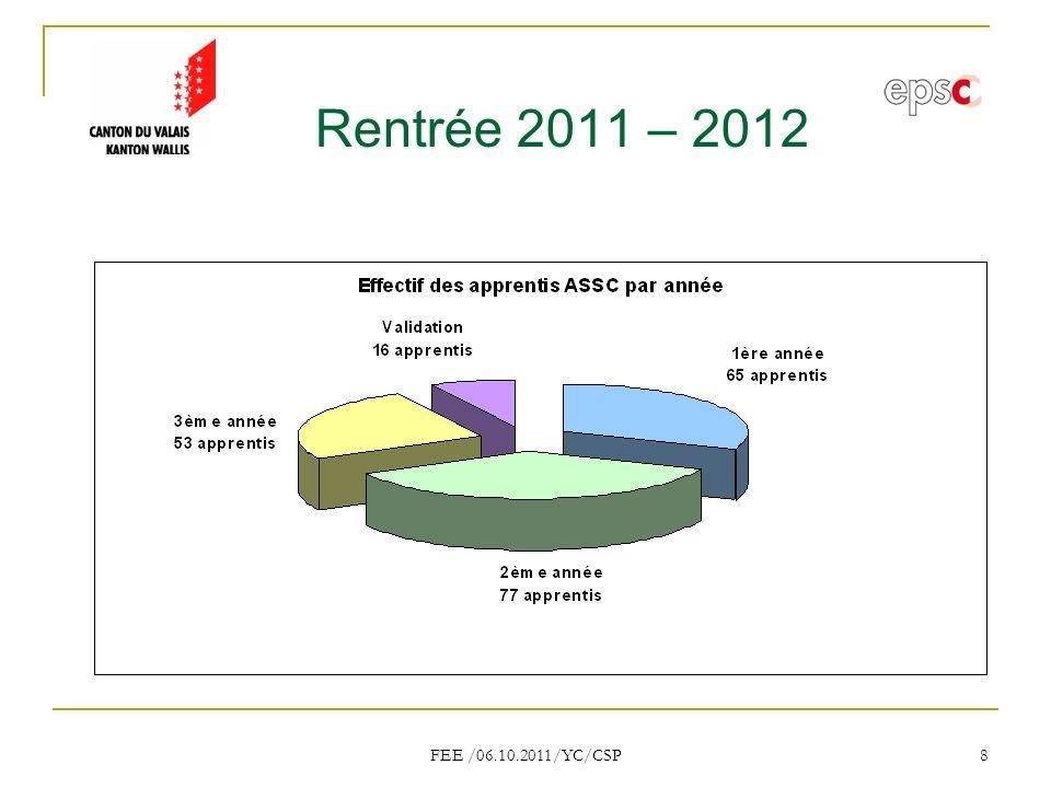 FEE /06.10.2011/YC/CSP 8 Rentrée 2011 – 2012