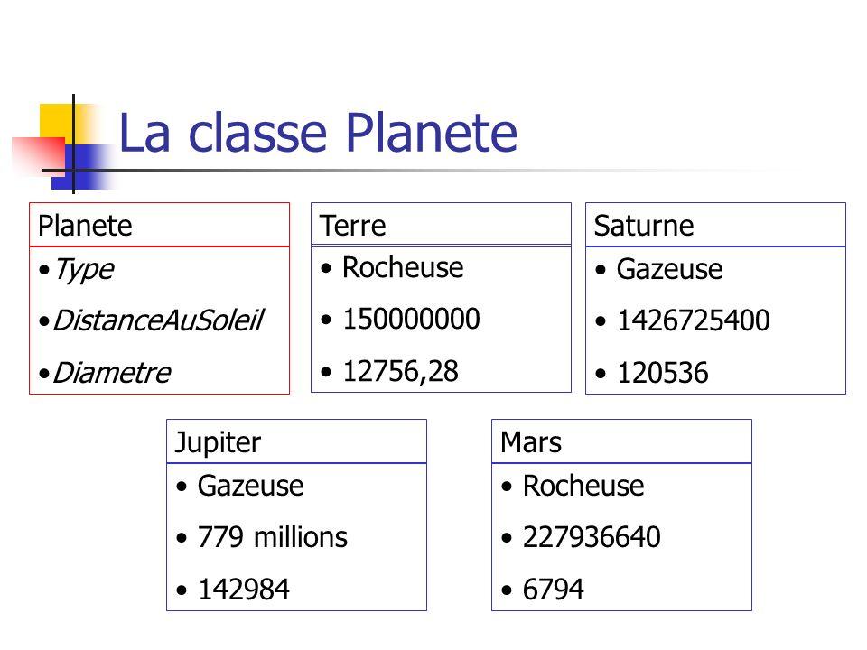 La classe Planete Planete Type DistanceAuSoleil Diametre Terre Rocheuse 150000000 12756,28 Saturne Gazeuse 1426725400 120536 Mars Rocheuse 227936640 6794 Jupiter Gazeuse 779 millions 142984