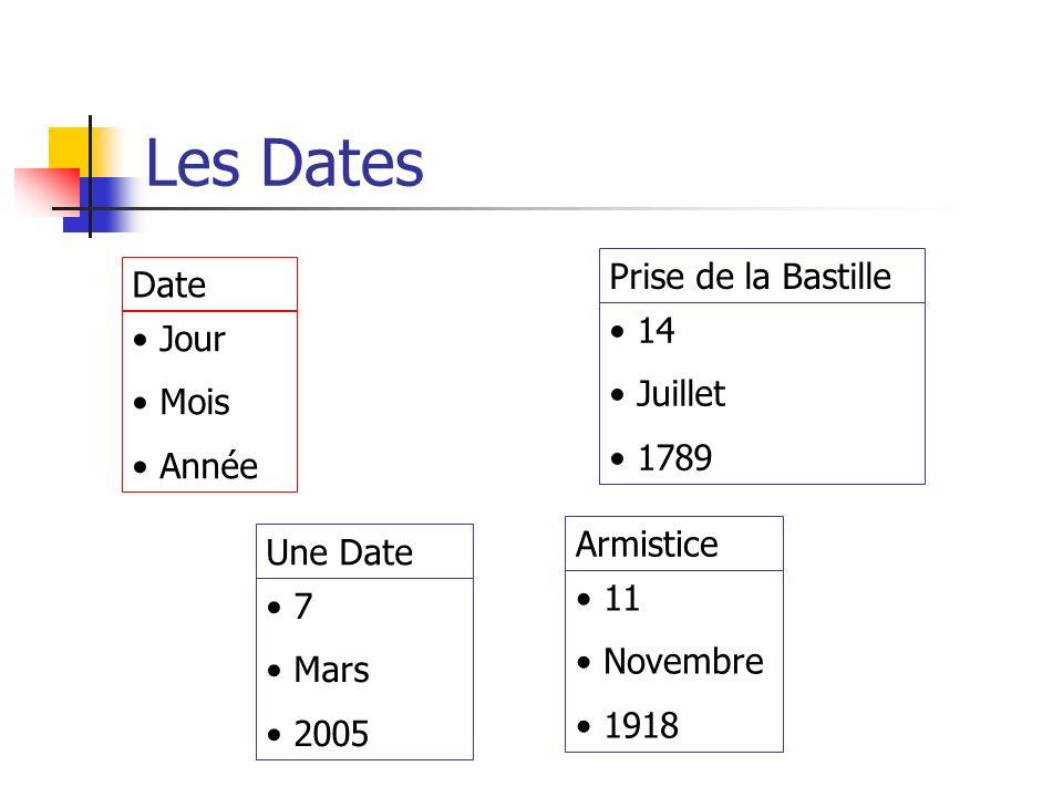 Les Dates Date Jour Mois Année Prise de la Bastille 14 Juillet 1789 Armistice 11 Novembre 1918 Une Date 7 Mars 2005