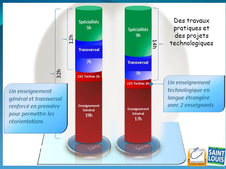 STI 2D & STL Un enseignement général fort Des travaux pratiques et des projets technologiques