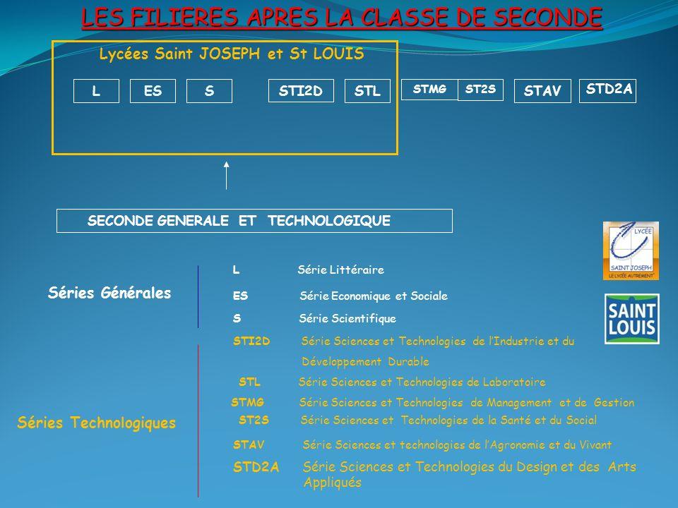 LES FILIERES APRES LA CLASSE DE SECONDE SECONDE GENERALE ET TECHNOLOGIQUE LESS STMG STL ST2S STI2DSTAV Séries Générales Séries Technologiques L Série