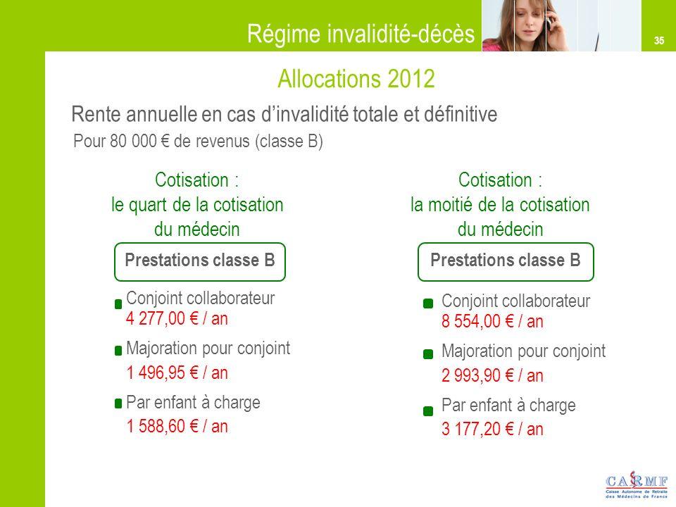 35 Rente annuelle en cas dinvalidité totale et définitive Régime invalidité-décès Conjoint collaborateur 4 277,00 / an Majoration pour conjoint 1 496,