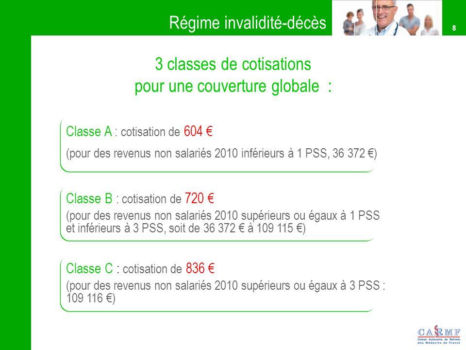 8 3 classes de cotisations pour une couverture globale : Classe A : cotisation de 604 (pour des revenus non salariés 2010 inférieurs à 1 PSS, 36 372 )