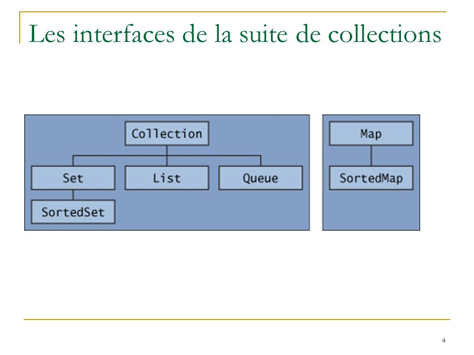 4 Les interfaces de la suite de collections