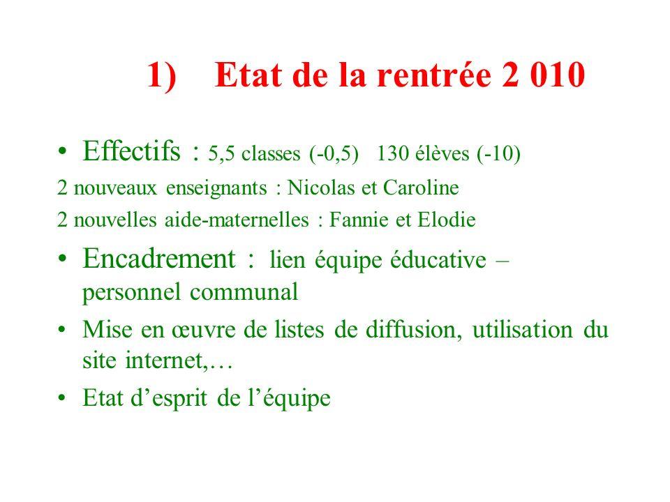 1) Etat de la rentrée 2 010 Effectifs : 5,5 classes (-0,5) 130 élèves (-10) 2 nouveaux enseignants : Nicolas et Caroline 2 nouvelles aide-maternelles