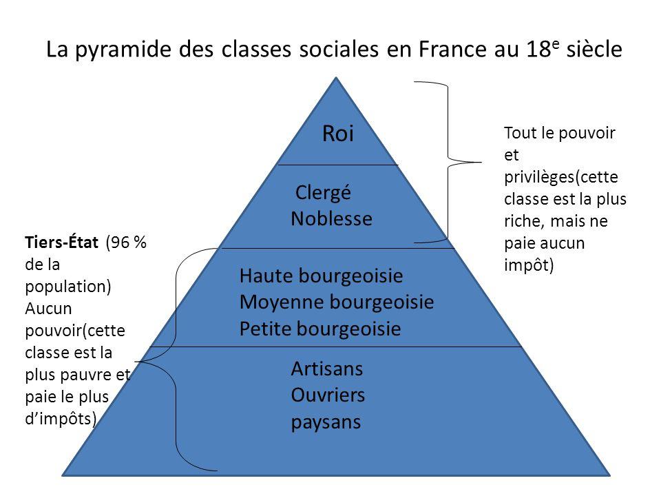 Roi Clergé Noblesse Haute bourgeoisie Moyenne bourgeoisie Petite bourgeoisie Artisans Ouvriers paysans Tiers-État (96 % de la population) Aucun pouvoi