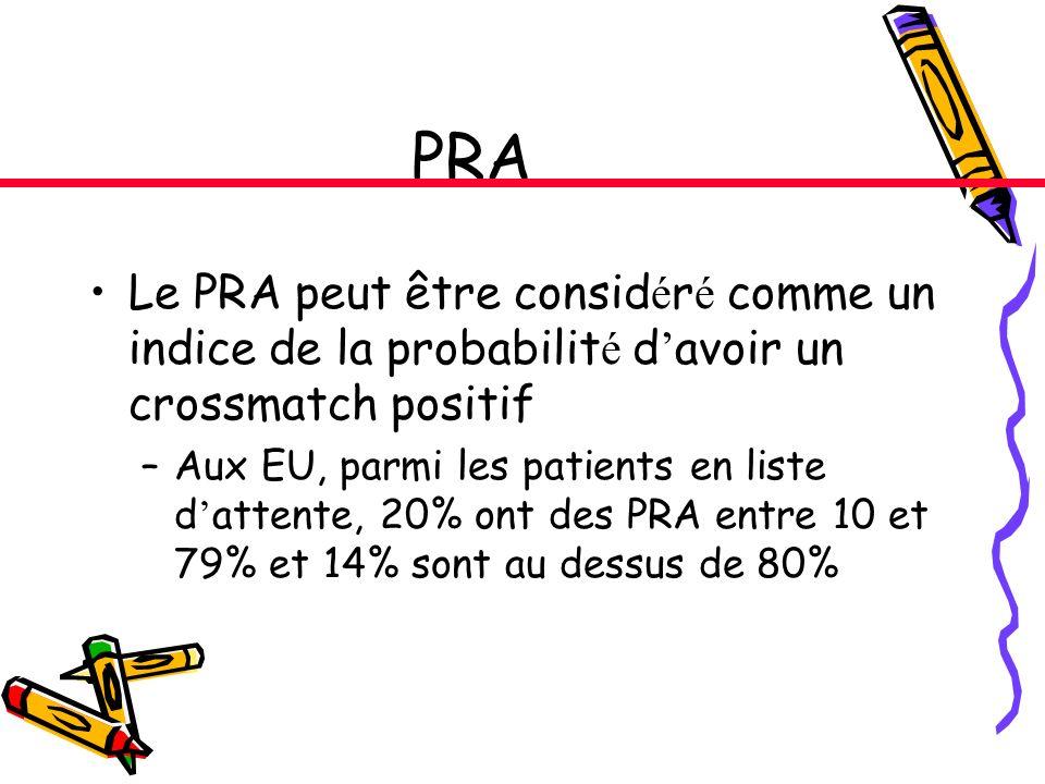 PRA Le PRA peut être consid é r é comme un indice de la probabilit é d avoir un crossmatch positif –Aux EU, parmi les patients en liste d attente, 20% ont des PRA entre 10 et 79% et 14% sont au dessus de 80%