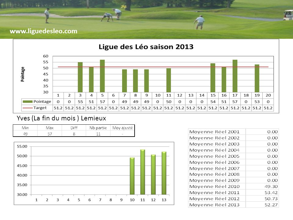 www.liguedesleo.com Yves (La fin du mois ) Lemieux