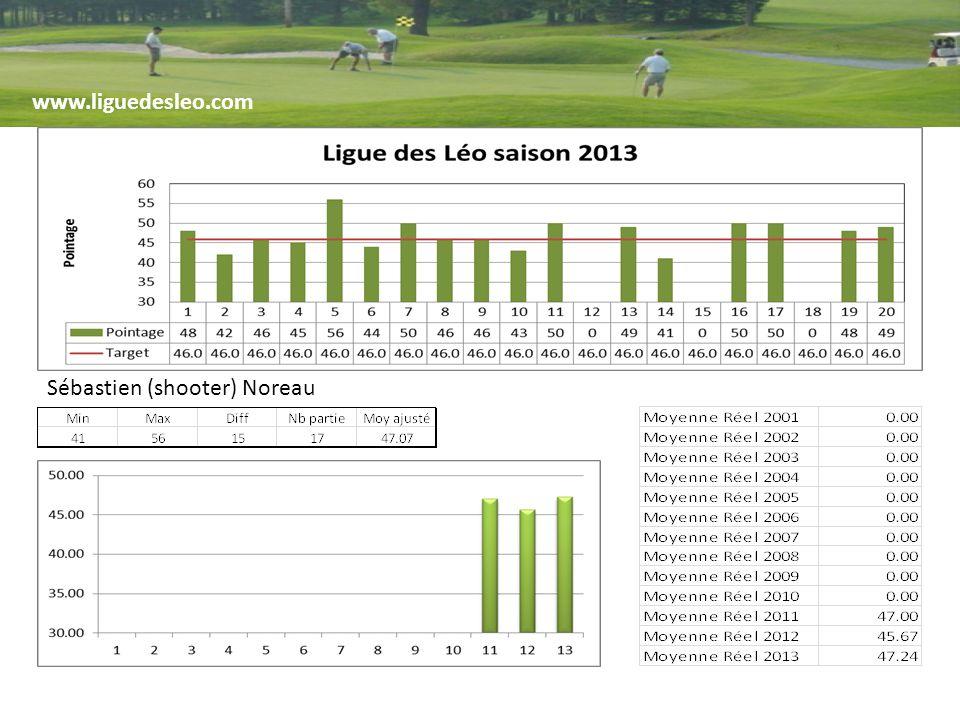www.liguedesleo.com Sébastien (shooter) Noreau
