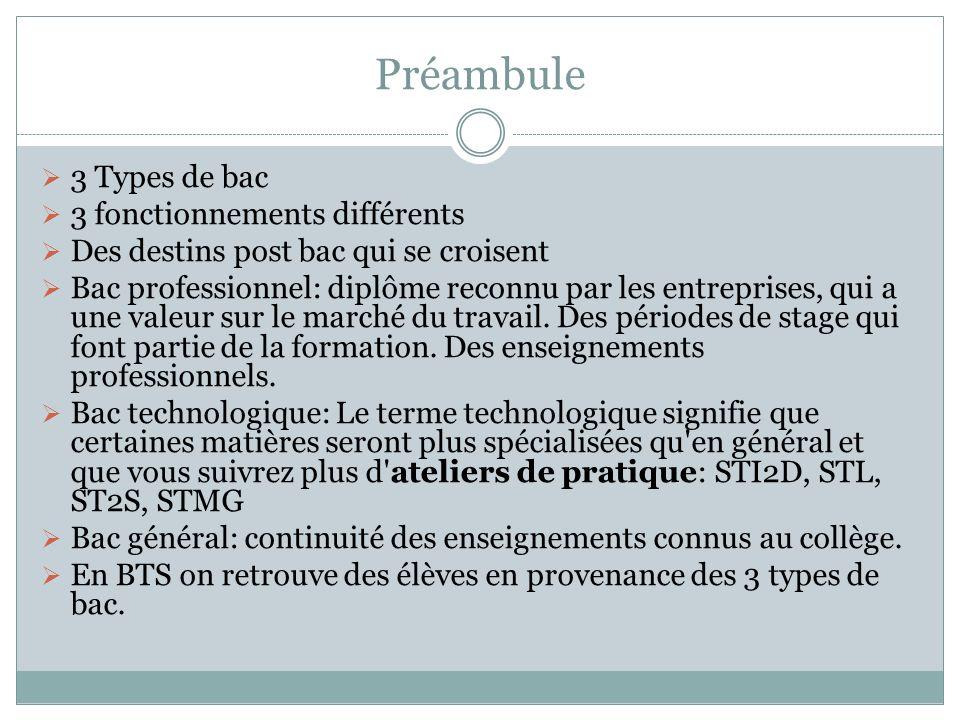 Préambule 3 Types de bac 3 fonctionnements différents Des destins post bac qui se croisent Bac professionnel: diplôme reconnu par les entreprises, qui