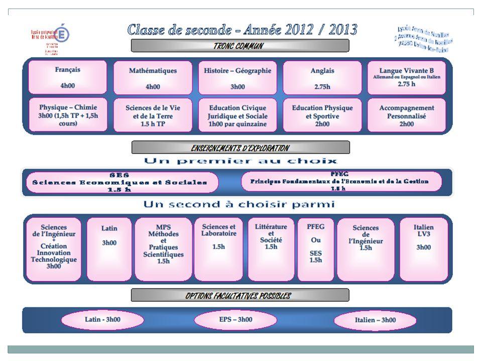 Les groupes de compétences en langues vivantes: 2 classes de 35 pour faire 3 groupes de 23-24.