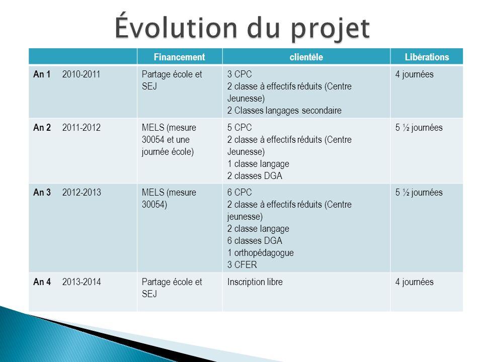 FinancementclientèleLibérations An 1 2010-2011 Partage école et SEJ 3 CPC 2 classe à effectifs réduits (Centre Jeunesse) 2 Classes langages secondaire