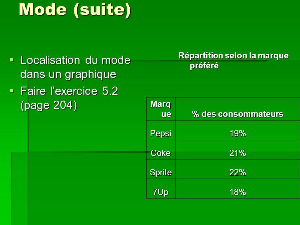 Mode (suite) Localisation du mode dans un graphique Faire lexercice 5.2 (page 204) Répartition selon la marque préféré Marq ue % des consommateurs Pepsi19% Coke21% Sprite22% 7Up18%