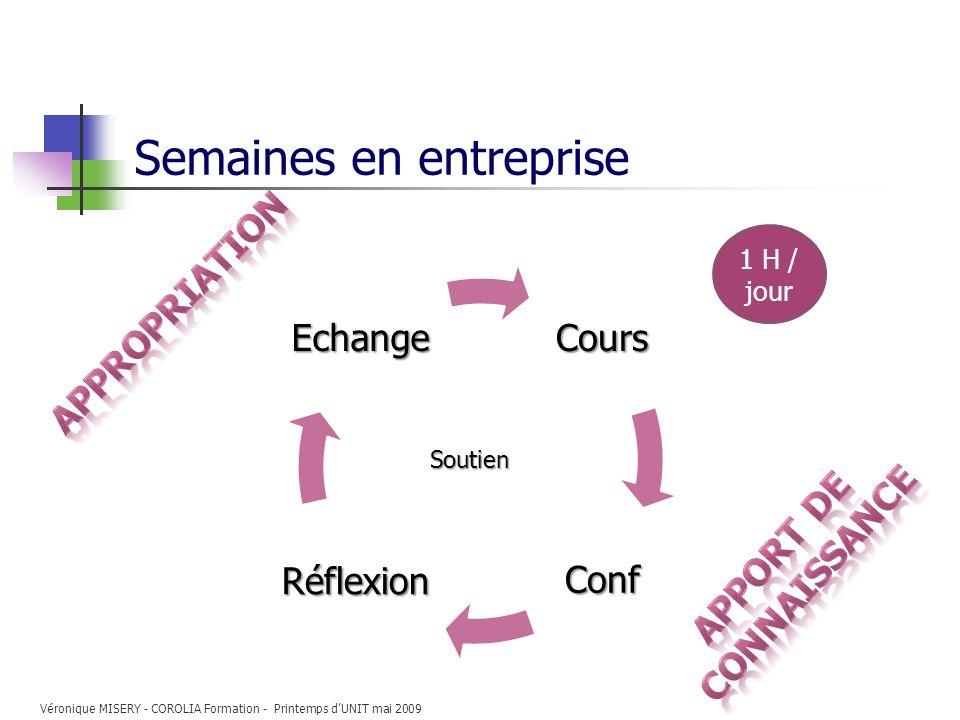 Semaines en entrepriseCours Conf Réflexion EchangeSoutien 1 H / jour Véronique MISERY - COROLIA Formation - Printemps dUNIT mai 2009